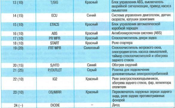Назначение и расположение предохранителей и реле Hyundai Matrix