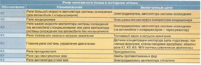 Назначение предохранителей и реле Nissan Almera IV с 2013