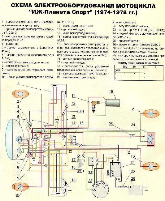 Цветная схема электрооборудования мотоцикла ИЖ Планета-Спорт (1974-1978г)