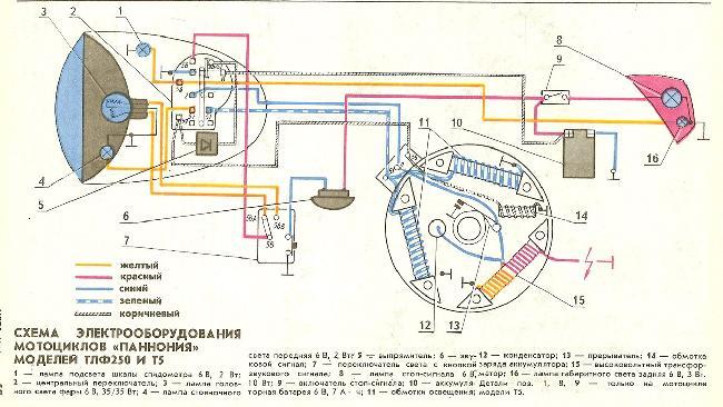 Схема электрооборудования мотоциклов Pannonia TLF250 и T5