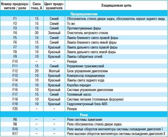 Назначение и расположение предохранителей Nissan Qashqai (с 2007г) и Nissan Qashqai +2 (с 2008г)