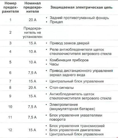 Назначение предохранителей Subaru Impreza & XV с 2011г