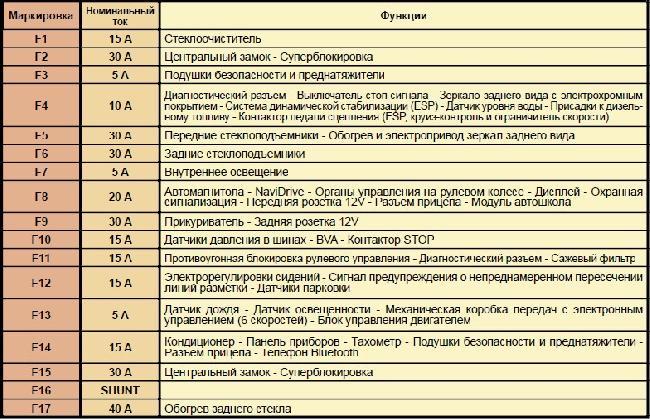 Назначение предохранителей Citroen C4
