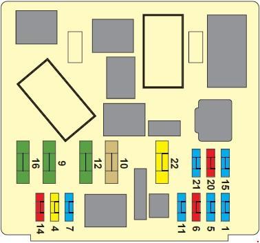 Назначение и расположение предохранителей Citroen C2