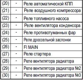 Схема предохранителей и реле SUZUKI SX4 / FIAT CEDICI с 2006