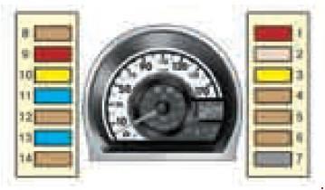 Назначение и расположение предохранителей Citroen C1