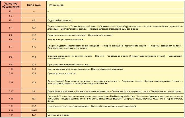 Назначение и расположение предохранителей Citroen C6