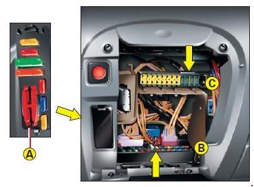 Назначение и расположение предохранителей Citroen C5 первого поколения