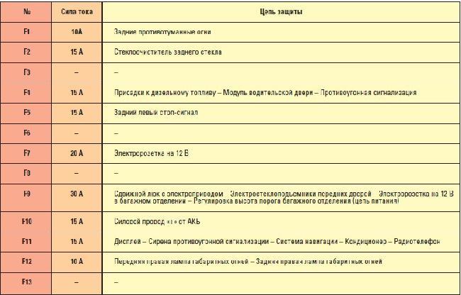 назначение предохранителей ситроен с5.1
