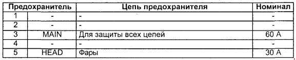 Назначение предохранителей Mazda Titan 1989-2000 гг. выпуска