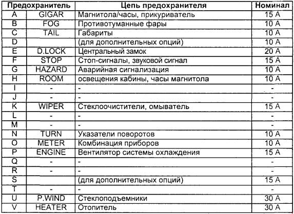 таблица предохранителей mazda 626