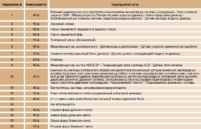 Назначение и расположение предохранителей Peugeot 1007 (с 2007 г).