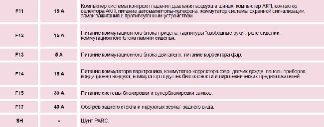 Назначение и расположение предохранителей Peugeot 607 (с 01.10.2004 - 30.09.2005)
