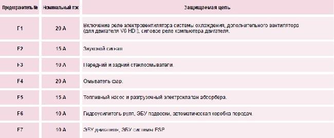 Назначение и расположение предохранителей Peugeot 607 (01.10.2005 - 31.03.2006)