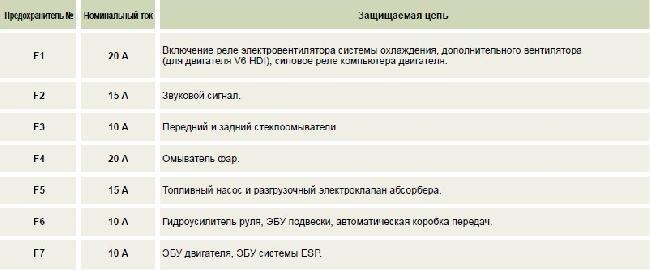 Назначение и расположение предохранителей Peugeot 607 (01.04.2006 - 30.09.2006)