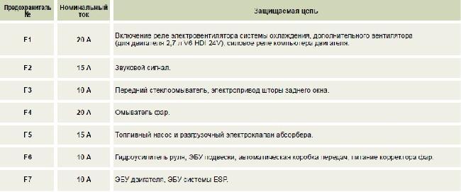 Назначение и расположение предохранителей Peugeot 607 (01.10.2006 - 30.11.2007)