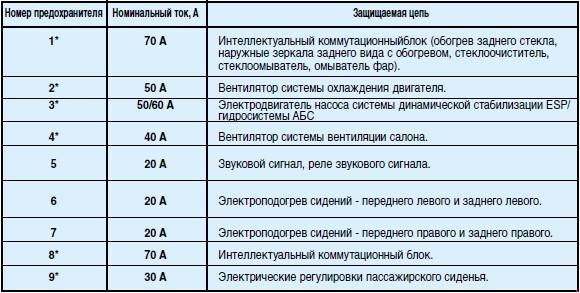 Назначение и расположение предохранителей Peugeot 607 (01.01.2002 - 30.09.2004)