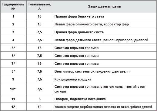 Схема и назначение предохранителей Peugeot 108