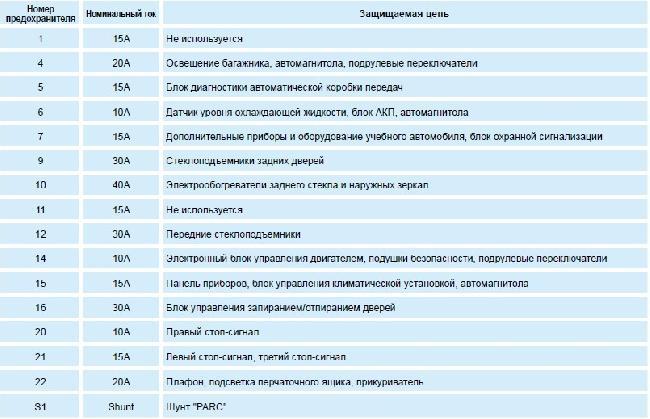 Назначение и расположение предохранителей Peugeot 206 седан