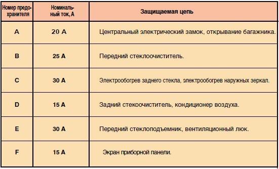 Назначение и расположение предохранителей Peugeot Partner первого поколения (1997-2002)