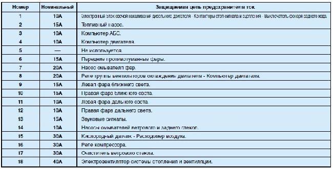 Назначение и расположение предохранителей Peugeot Partner рестайлинг первого поколения (2002-2008)
