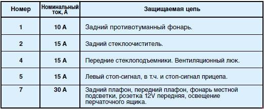 Назначение и расположение предохранителей Peugeot 307 (с 01.07.2003 -  28.02.2005)