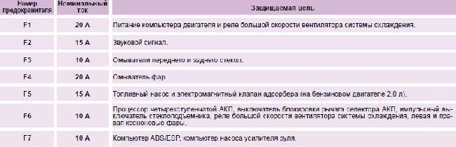 Назначение и расположение предохранителей Peugeot 307 (с 01.06.2005 - 31.12.2008)