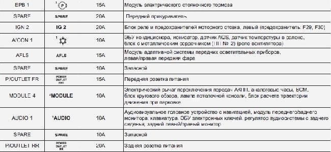 Назначение и расположение предохранителей Kia Quoris