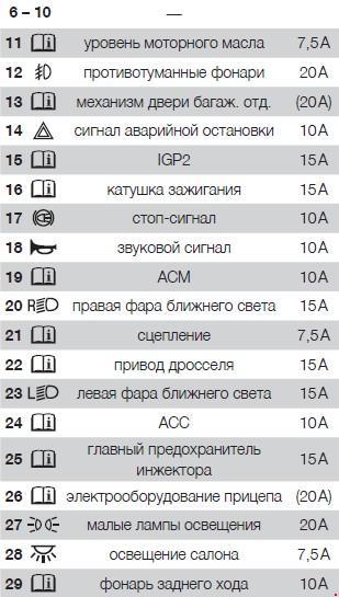 Назначение предохранителей Acura RDX с 2012 (второе поколение)
