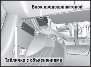 Назначение предохранителей Acura MDX с 2014 (третье поколение)