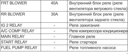 Назначение предохранителей Kia Carnival (2006-2010)
