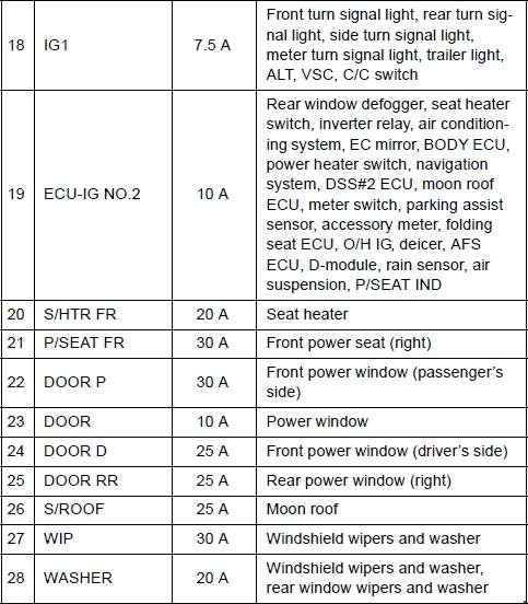 Назначение и расположение предохранителей Toyota Land Cruiser Prado (150)