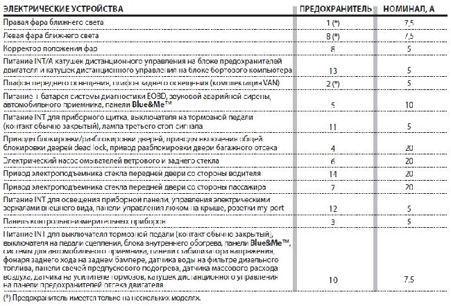 Назначение и расположение предохранителей Fiat Punto с 2012 года