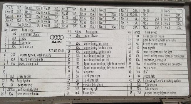 Назначение и расположение предохранителей Audi A2