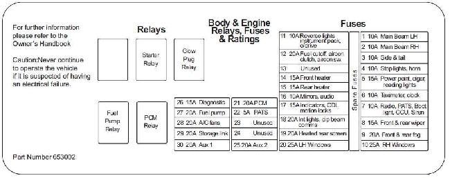 2002–2006 LTI TX2 Fuse Box Diagram
