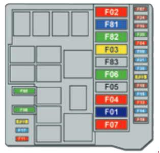 Peugeot Bipper Fuse Box Diagram