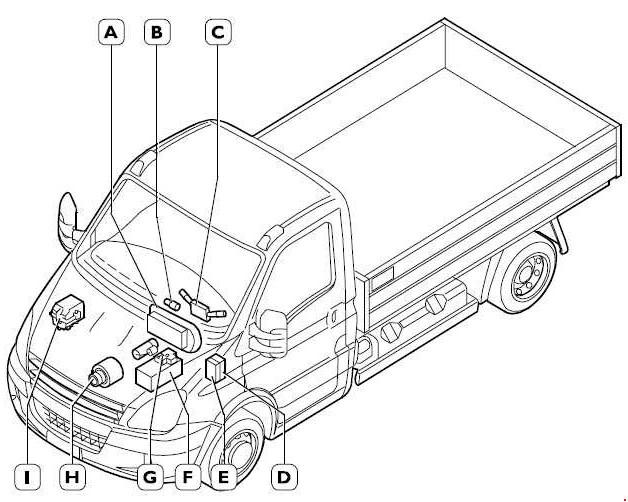 2006 2011 Iveco Daily Iv Fuse Box Diagram Fuse Diagram