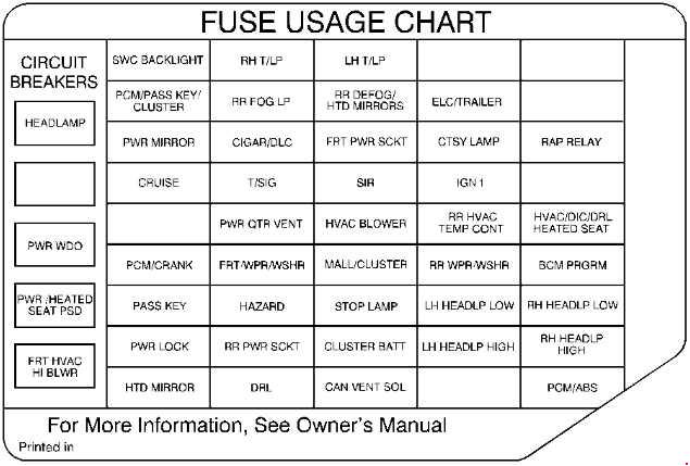 19972004 Oldsmobile Silhouette Fuse Box Diagram » Diagramrhknigaproavtoru: 2004 Oldsmobile Silhouette Fuse Box Diagram At Gmaili.net