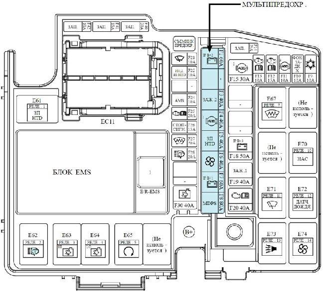 Схема предохранителей и реле Kia Optima 3 (TF; 2010-2015)
