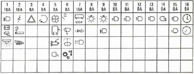 1978–1990 Iveco Daily I Fuse Box Diagram