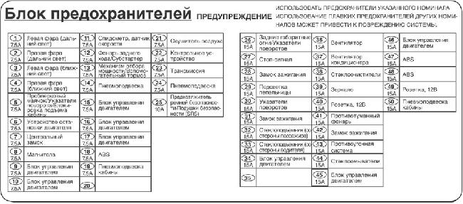 Схема предохранителей Isuzu EXR, EXZ, CYZ