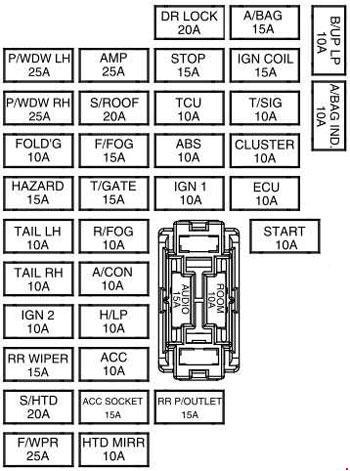 Схема предохранителей и реле Kia Soul (2008–2013)