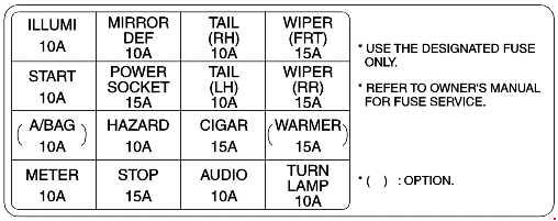 Схема предохранителей Kia Rio DC (2000-2005)