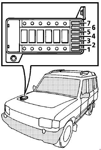 Схема предохранителей Land Rover Discovery 1 (1989–1998)