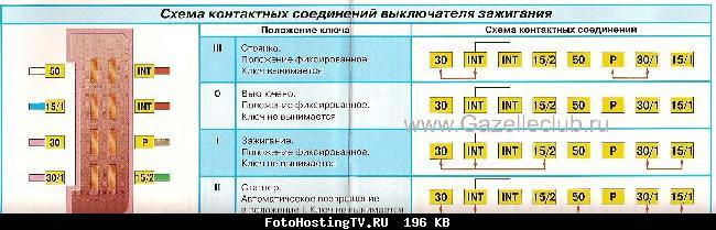 Схема контактных соединений выключателя зажигания Газель (ГАЗ-33021, 2705)