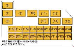 Suzuki Swift fuse box diagram (2004–2010)