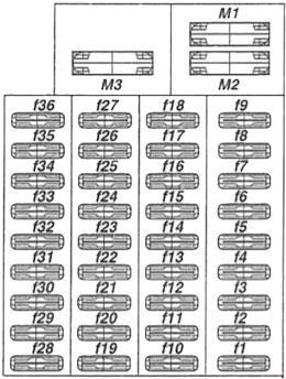 Mercedes Vito W638 fuse box diagram (1996–2003)