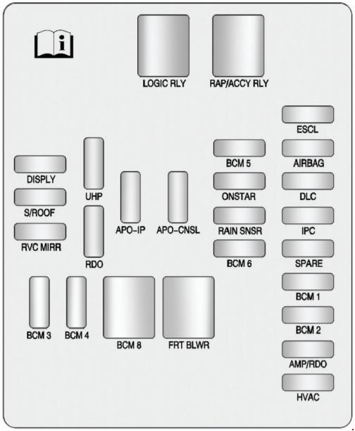 Схема предохранителей и реле Cadillac SRX 2 (2010–2016)