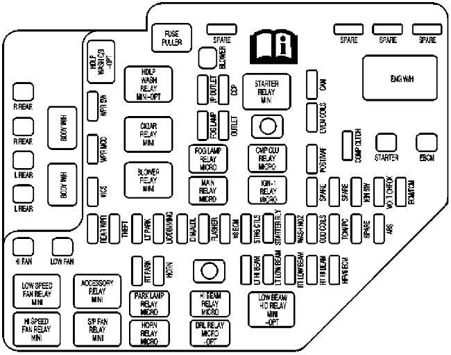 Схема предохранителей и реле Cadillac SRX (2004–2006)