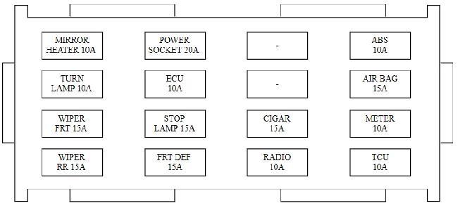 KIA Carens Fj Fuse Box Diagram 2002–2006: KIA Carens Mk2 Fuse Box Diagram At Submiturlfor.com